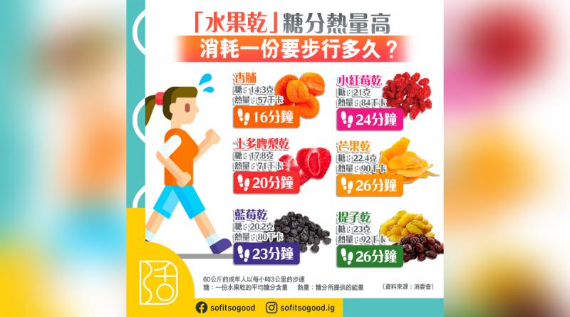健康陷阱|水果乾高糖 食一份至少行26分鐘補數